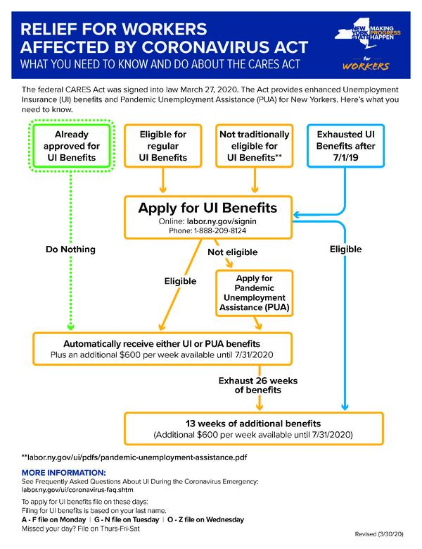 cares-act-need-to-know-flowchart (002)